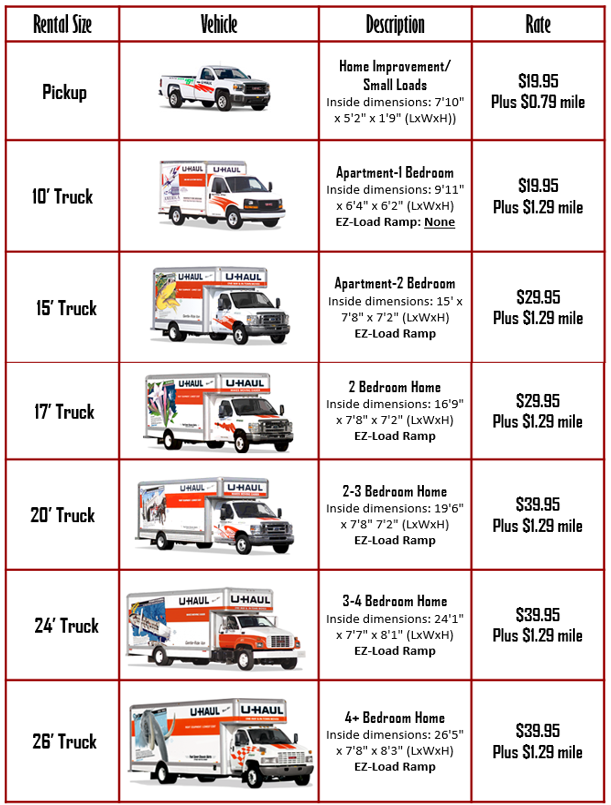 Visit Uhaul Trucks To Reserve Your Truck Today
