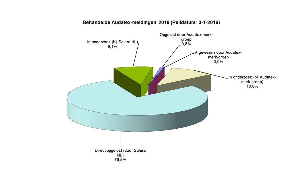 Audatex-meldingen 2018