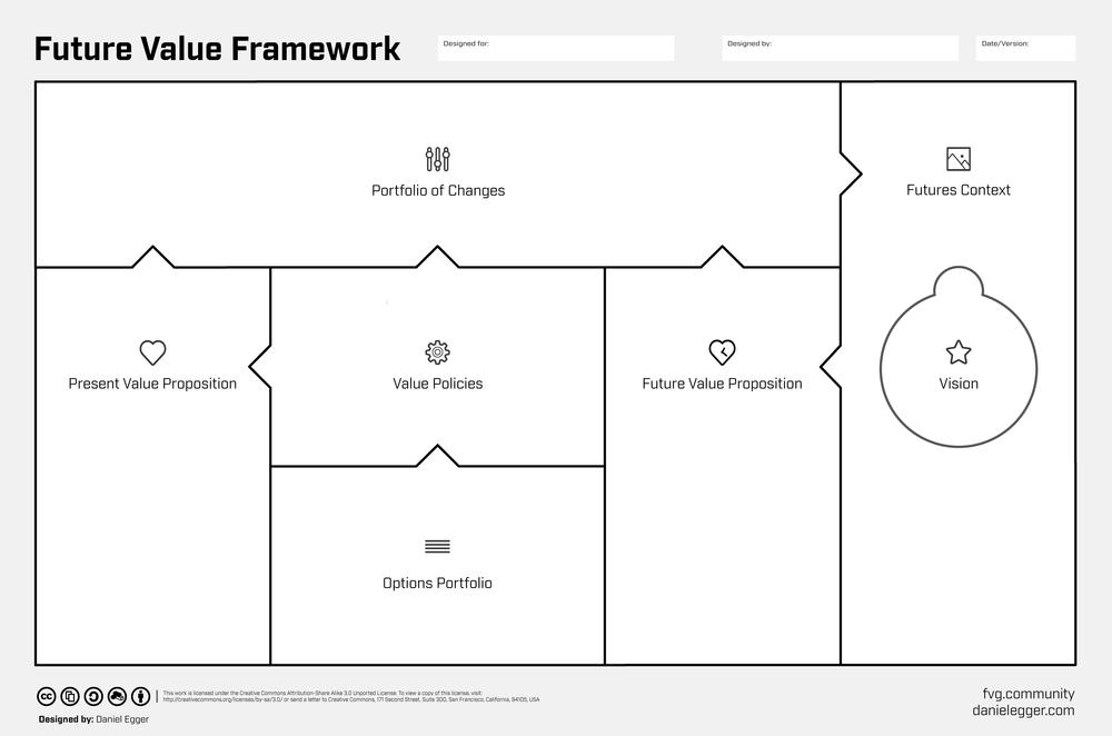 Future Value Framework