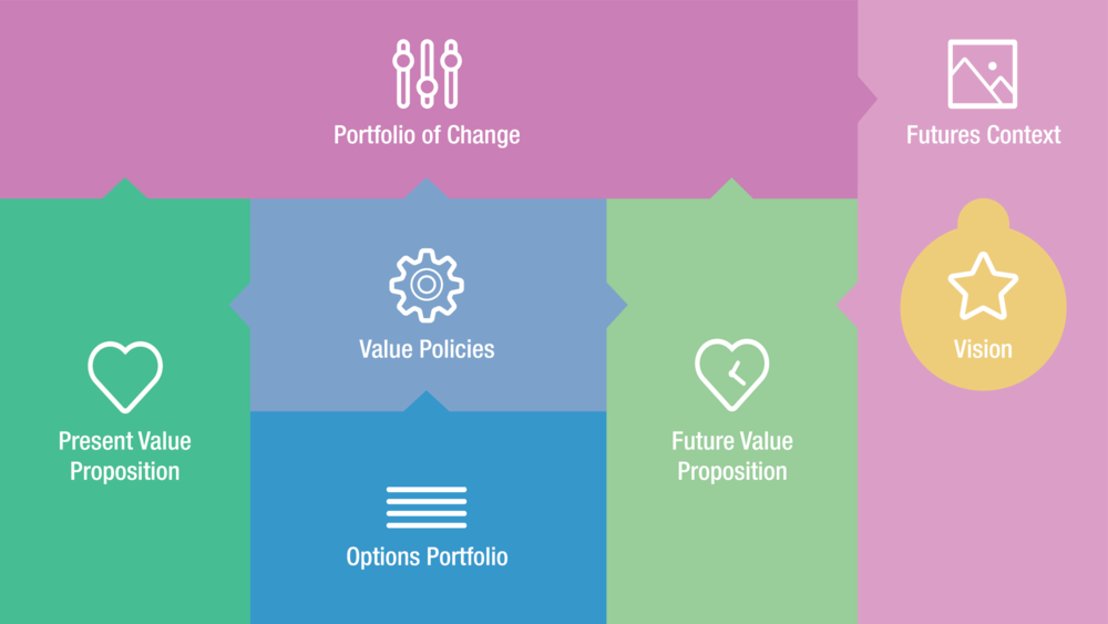 Future Value Framework
