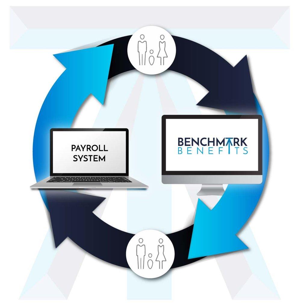 Payroll Services Roanoke, VA Blacksburg VA Richmond VA
