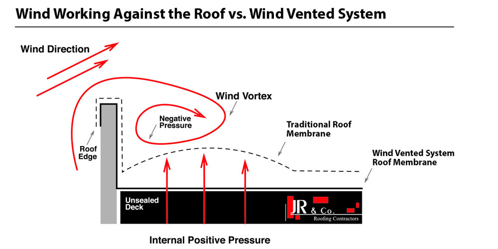 Wind Vented Roofing