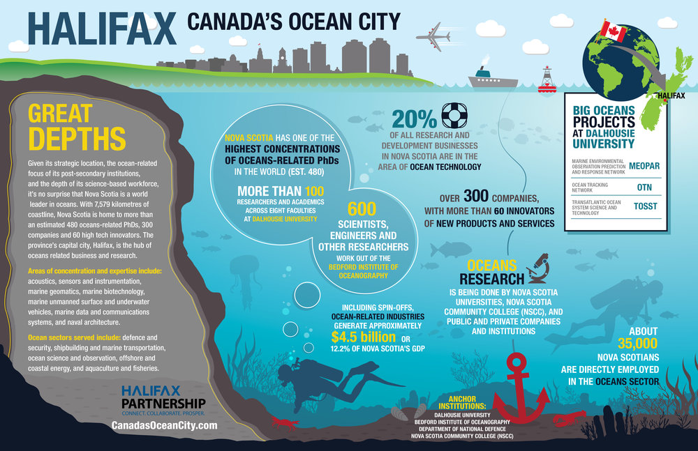 Halifax Ocean Sector (Asset Map) 2018.jpg