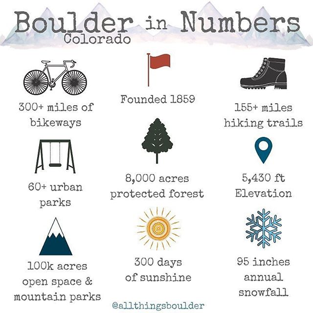 We couldn't love this more! Thanks to @allthingsboulder for this beautiful infographic highlighting some of our favorite things about our favorite city. As the official nonprofit partner to @boulderparksrec, we're all about those parks, bikeways, trees, & more! ❤️ Double tap if you love Boulder! 📸: @allthingsboulder #PLAYboulder