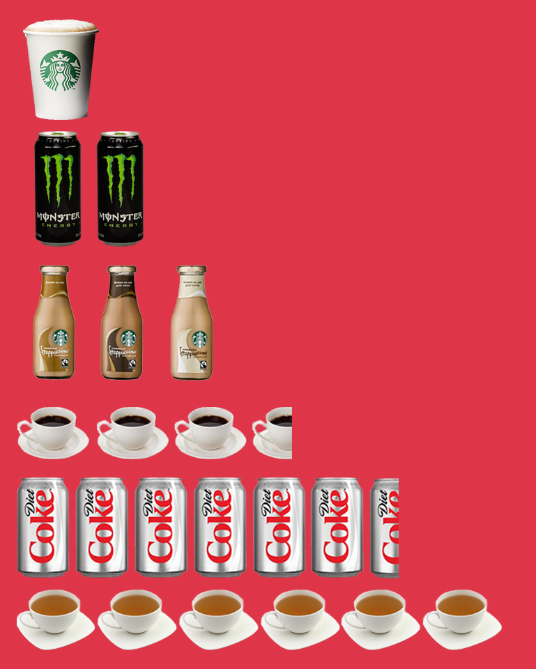 1 tall Starbucks coffee  2 cans of Monster energy  3 bottles of Starbucks Frappe  3 5oz cups of brewed coffee  6.5 cans of Diet Coke  6 cups of black tea  OR  40 Hershey's Bars  90 cups of chocolate ice cream  2,300 M&Ms