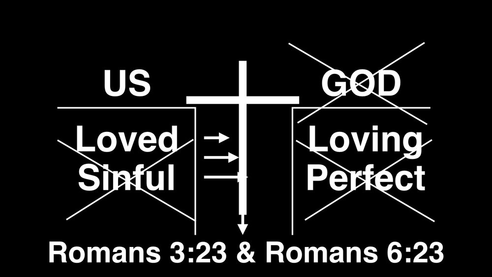 And that Good News is Jesus. Though we can't bridge the gap between us and God, God bridged the gap through His Son Jesus. Jesus became one of us, died for us and was raised to new life. Let this cross represent Jesus and how God has made a way for us to have a renewed relationship with him.