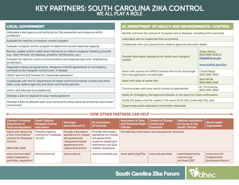 Resources for local governments to aid in emergency response preparedness from South Carolina Department of Health and Environmental Control.