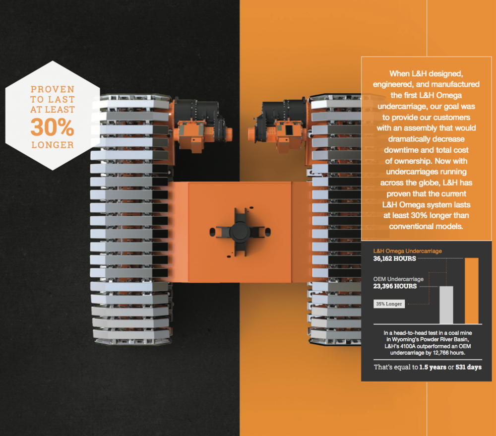 L&H Industrial Undercarriage Brochure - Role: Content Architecture and CopywriterMy first truly technical piece, this project was an exercise in humility. I put a lot of hours into this project, interviewing the client and performing my own research to ensure the technical writing was 100% accurate.L&H Industrial came to us seeking a sales piece that would both 'wow' and inform potential L&H Omega Undercarriage customers in the mining and oil and gas industries.Procuring an undercarriage of this size and capability is a task that is never taken lightly. As such, we addressed every possible selling angle in this brochure, focusing on the unbeatable quality, innovation, and financial benefits found in an L&H Omega Undercarriage.