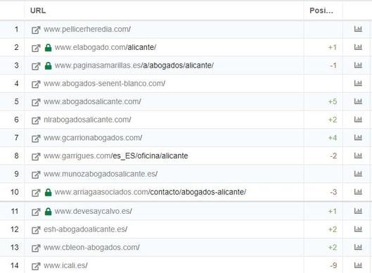 Análisis y monitorización de dominios competidores