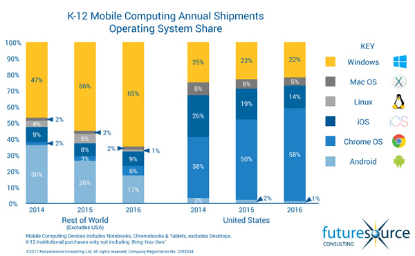 Graph from Futuresource Consulting