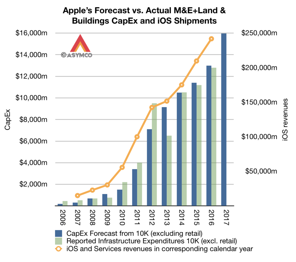 Apple's Forecast vs Actual