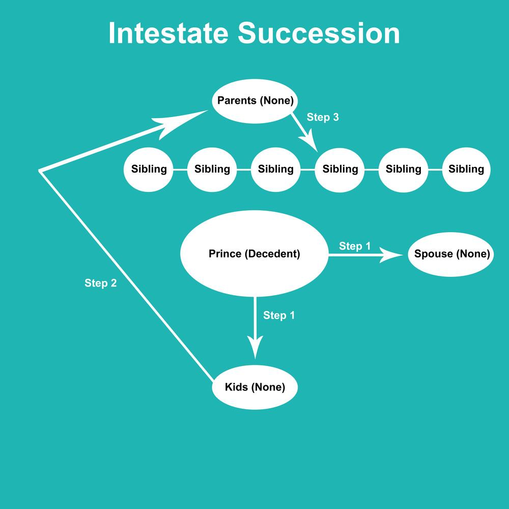 Prince's Intestate Succession Chart