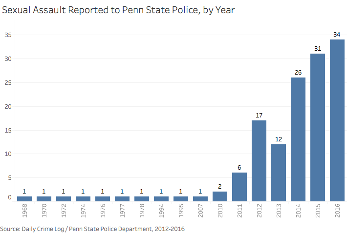 Sexual Assault Reported to Penn State Police, by Year.png