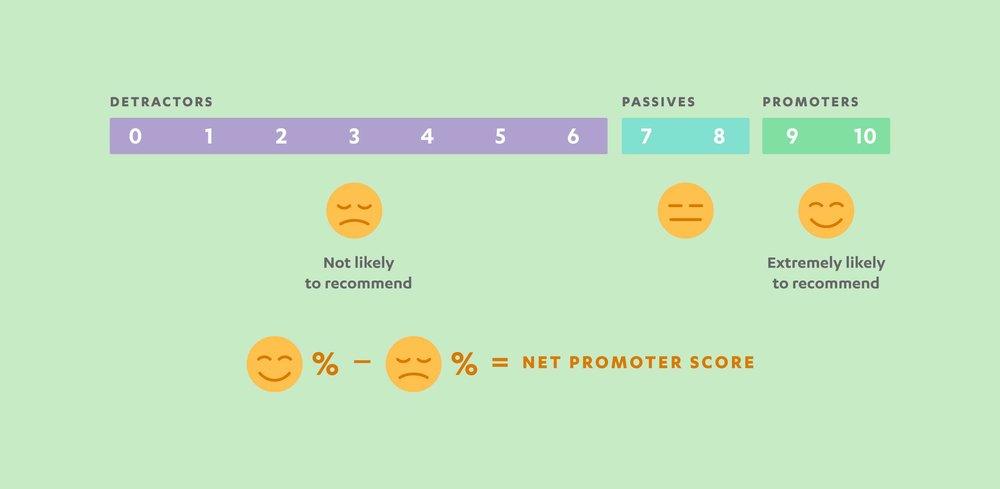 calculate-net-promoter-score.jpg
