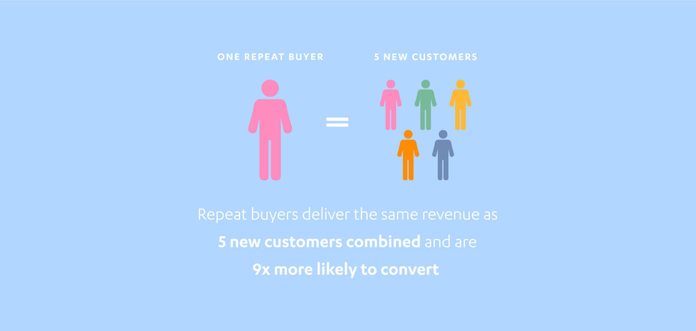 one-time-buyers-loyal-customers.jpg