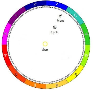 The Sun/Mars retrograde opposition May 22, 2016 as viewed from a heliocentric (Sun centered) perspective
