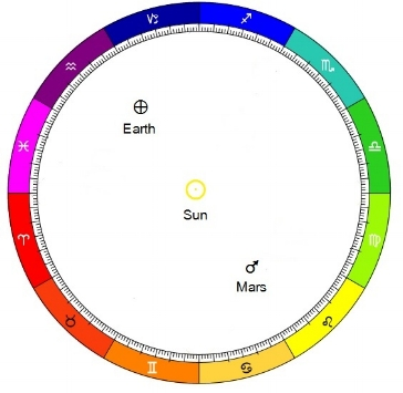 The Sun/Mars conjunction July 26, 2017 as seen                 from a heliocentric (Sun centered) perspective