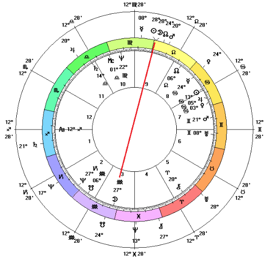 The U.S. Sibley horoscope (center chart) with transits during the solar eclipse on Aug 21, 2017 (outer wheel). Note the eclipse making an opposition to the Moon in Aquarius in the third house. Equal Houses and tropical zodiac.