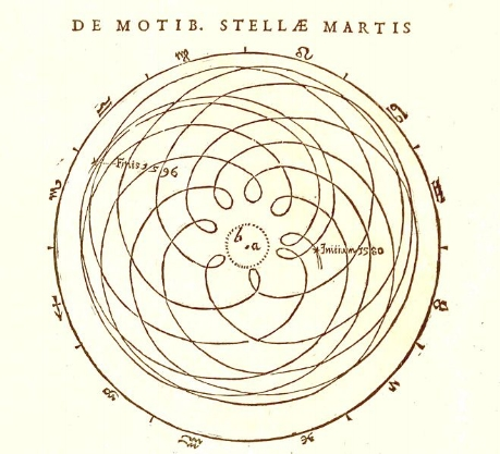 Johannes Kepler's depiction of the geocentric motions of Mars, from  Astronomia Nova  (1609).