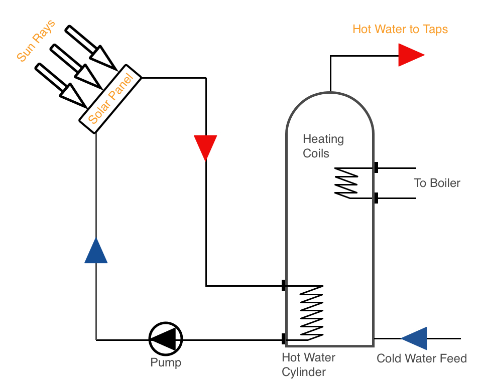 solar hot water system graphic.jpg