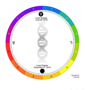 DNA zodiac axis