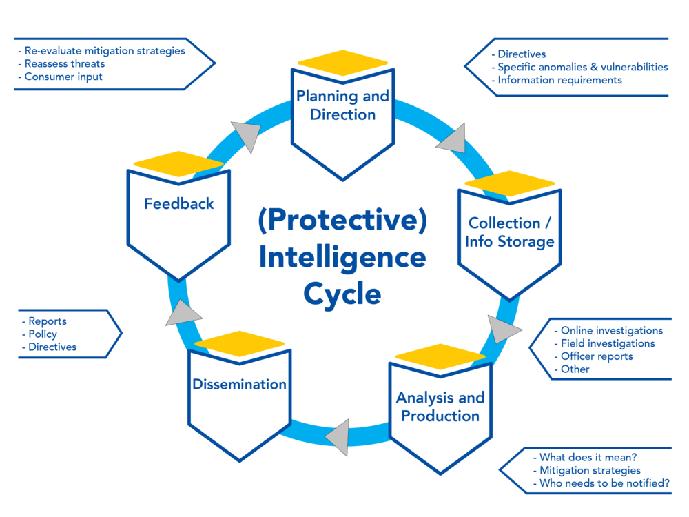 Protective Intelligence   Executive Protection
