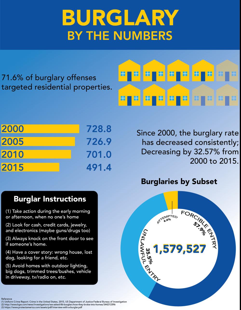 Executive Protection Burglary