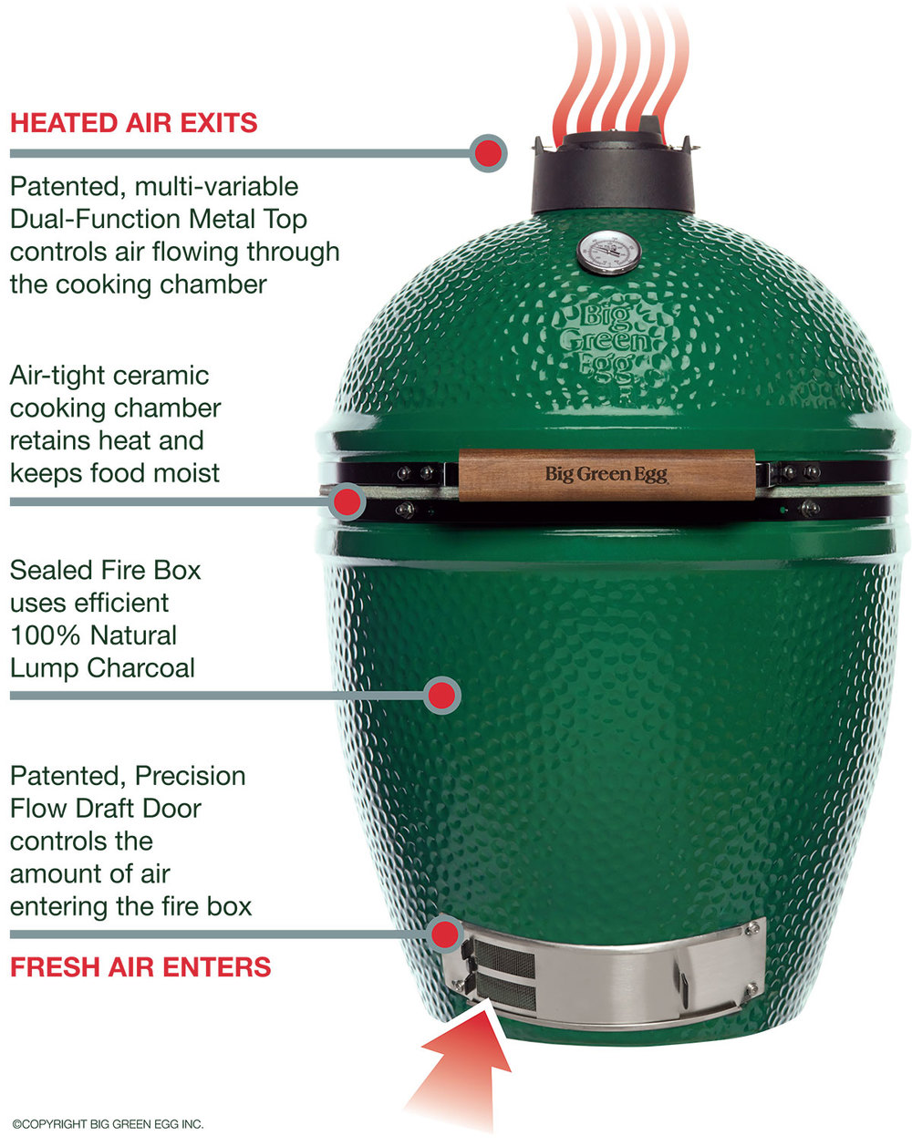 how-does-big-green-egg-work.jpg