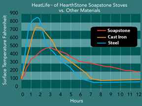 Heat life of soapstone vs other materials.
