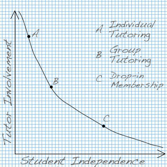 Independence Curve