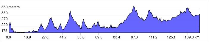Meters Climbed Day 1,385 Vertical Meters