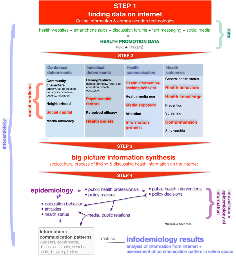 Structural Influence Model of Health Information-Seeking Behaviors, adapted from Jung, 2014, and role of infodemiology in public health, based on Olsen, 2013.