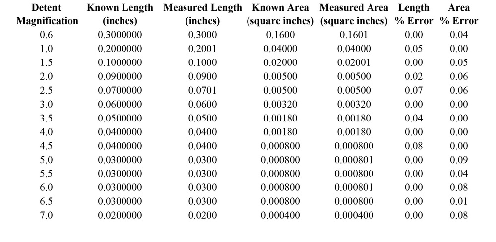Table 2 - Two-Dimensional System Verification Data