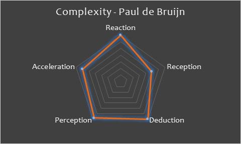 Complexity Paul de Bruijn.jpg