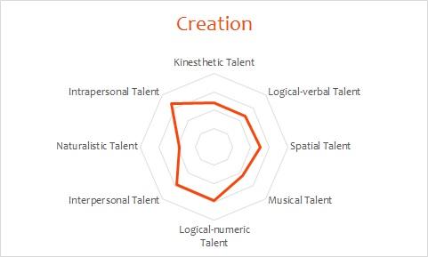 Example: Creativity profile