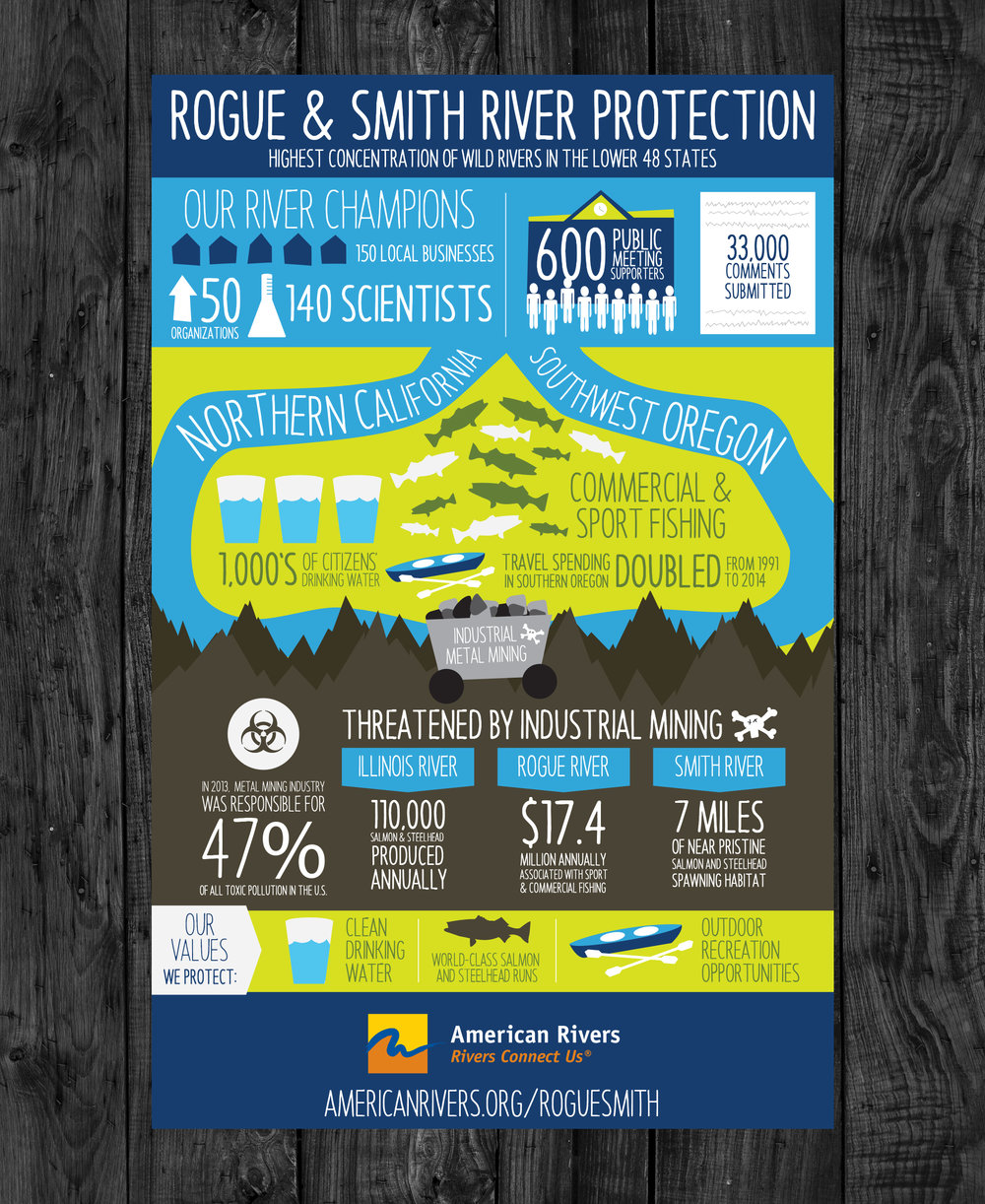 Client:  American Rivers   Objective:  Create a visual storytelling piece representing the facts and threats to the Rogue and Smith Rivers in Oregon.