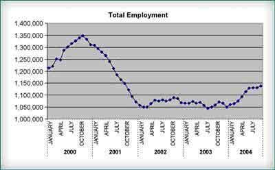 (Source: INEGI 2004)