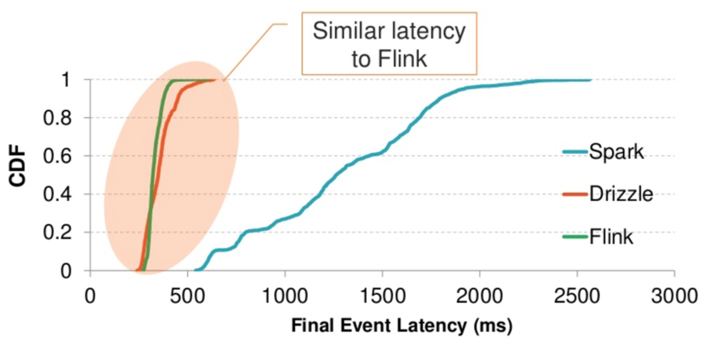 A graph that compares Spark, Flink and Drizzle in terms of latency. Drizzle achieves similar performance by simply grouping scheduled tasks that are sent to the workers all at once rather than one task at a time (picture taken from Ion's slides).