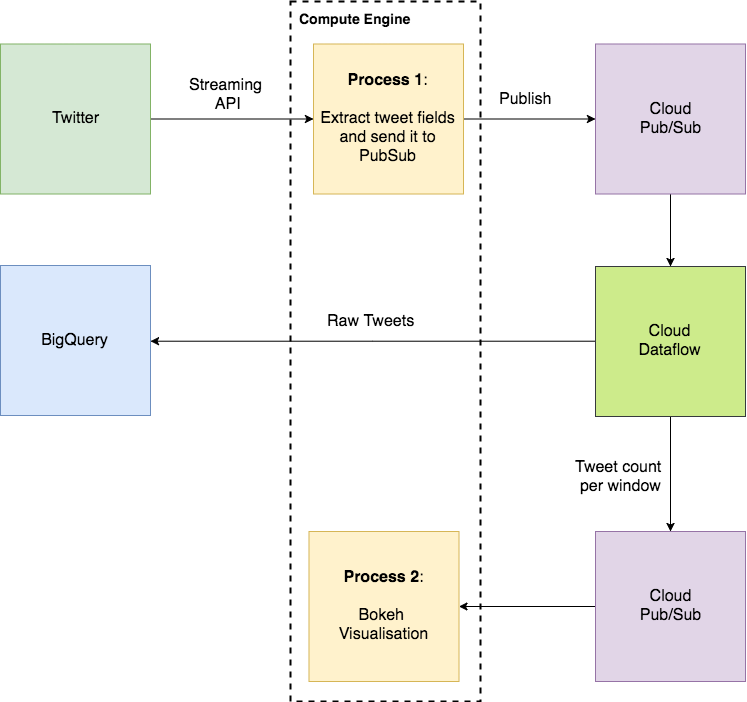 streaming-data-pipeline-architecture-gcp.png