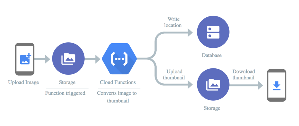 Source: https://cloud.google.com/functions/use-cases/real-time-data-processing