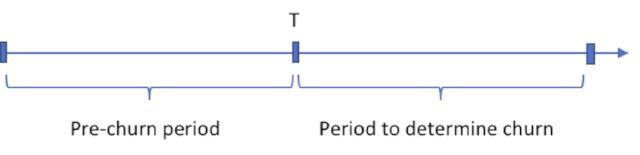 Figure1. Churn definition