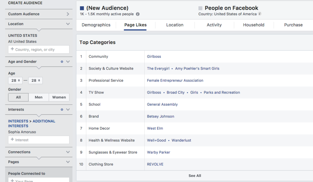 - In addition to demographic data, Facebook Insights also provide top categories that include relevant tv shows, brands, stores and more based on page like activity. You will see here that this audience, has a high affinity towards Betsey Johnson, Warby Parker and Girl Boss. You can take these findings and use them in your ad targeting strategy.