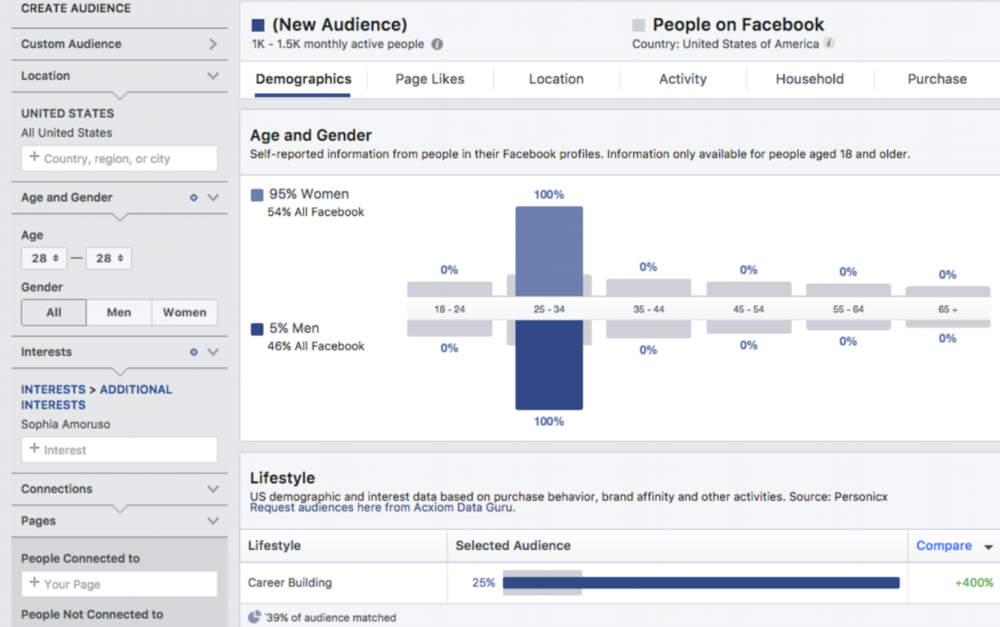 - Using Taylor Michelle as our customer avatar example, I adjusted the age to 28 and used Girl Boss creator, Sophia Amoruso as an interest within Facebook Insights. By doing this we are able to see  various data points associated with that audience. In this case, we see that for the particular audience interests we selected, 95% are women and 25% are interested in career building.