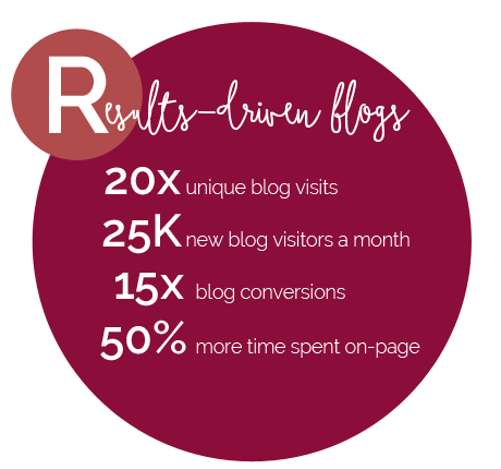 Results-Driven Blogs