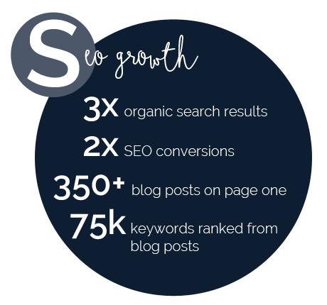 SEO Growth
