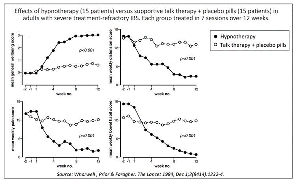 Figure adapted from the above paper by Whorwell and colleagues, showing the changes in the hypnosis group and the comparison treatment group in well-being (upper left-hand graph) and IBS symptoms during the 2-week baseline and 12-week treatment period