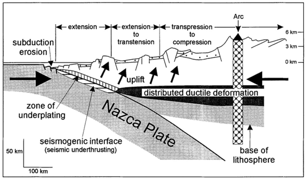 Fig 1. Chile's subduction zone. From Hartley et al., 2000.