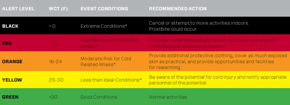 * In wet environments with colder conditions, the following situations are accelerated. Use additional caution to recognize potential cold injuries. (NOTE: These WCT guidelines were adapted from the NATA position statement: Environmental Cold Injuries by Cappaert et al. 2008.)