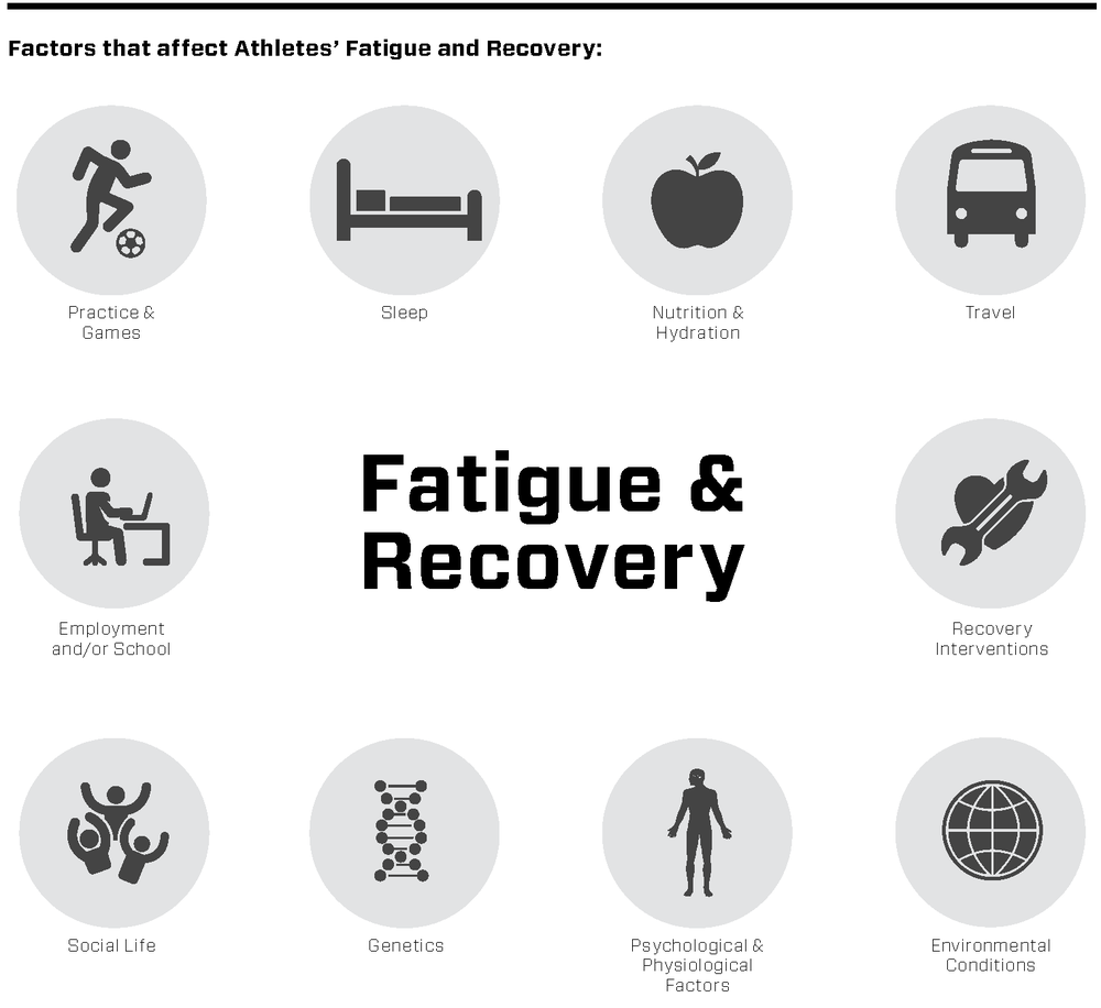 Recovery is usually the period between the end of one practice and the start of the next. Sleep, nutrition, and hydration should make up the foundation of an athlete's recovery to counteract fatigue, reduce the risk of injury, and help drive the body's adaptive responses to exercise. There are a variety of recovery interventions available that can be utilized by an athlete to help boost their recovery process.