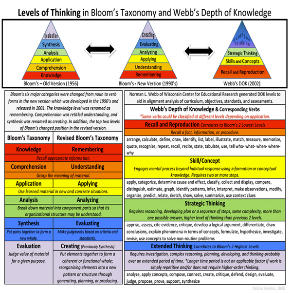 DOK Bloom How do we create rich, challenging environments where students ability are maximized? Categorize tasks through complexity.